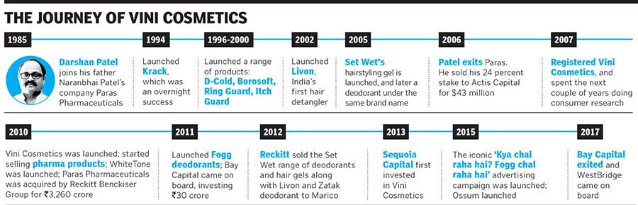 Journey of vini cosmetics