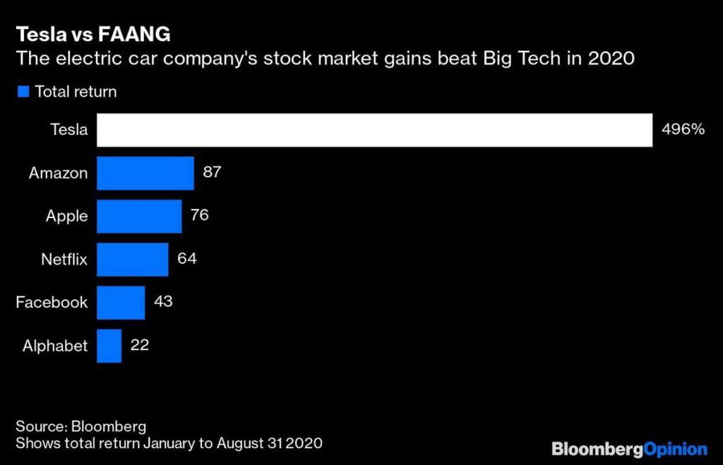 Tesla market gain